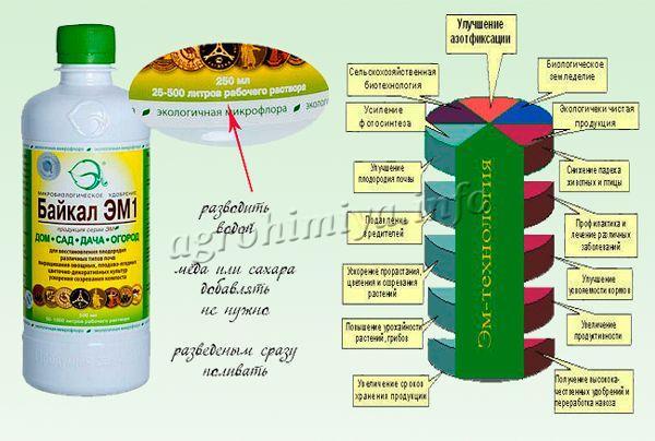 Инструкция по применению Байкал ЭМ-1