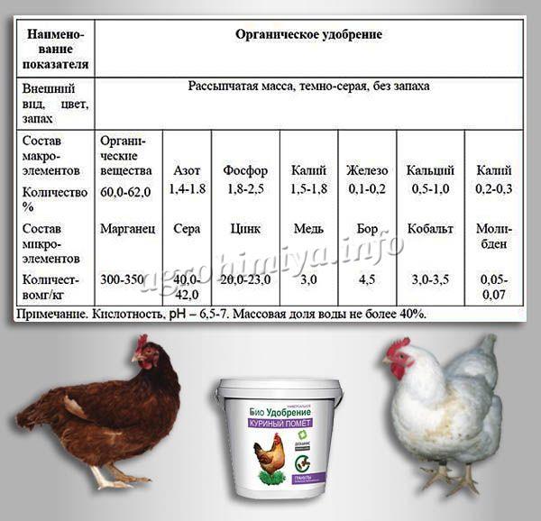 Химический состав куриного навоза