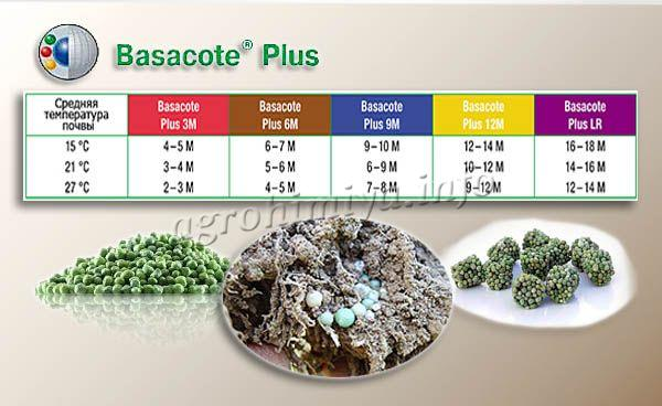 Типы и периоды выделения питательных веществ удобрения Базакот